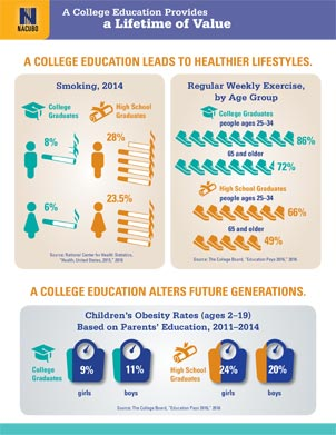 A college education leads to healthier lifestyles infographic.