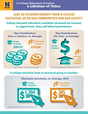 Tax Contributions Infographic