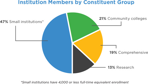 Institution Membership by Constituent Group Infographic