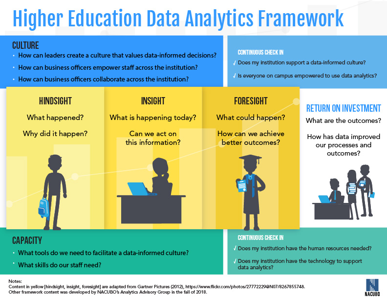 Higher Education Datea Analytics Framework