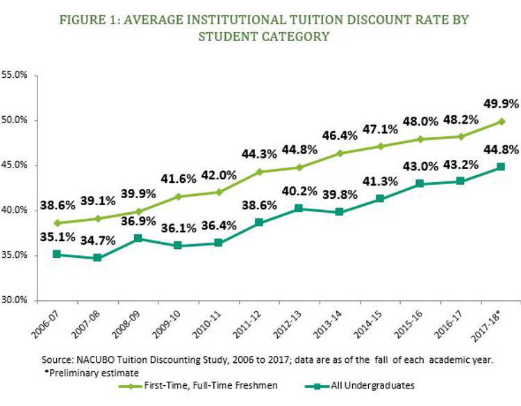 Figure 1. Average institutional tuition discount rate by student category.