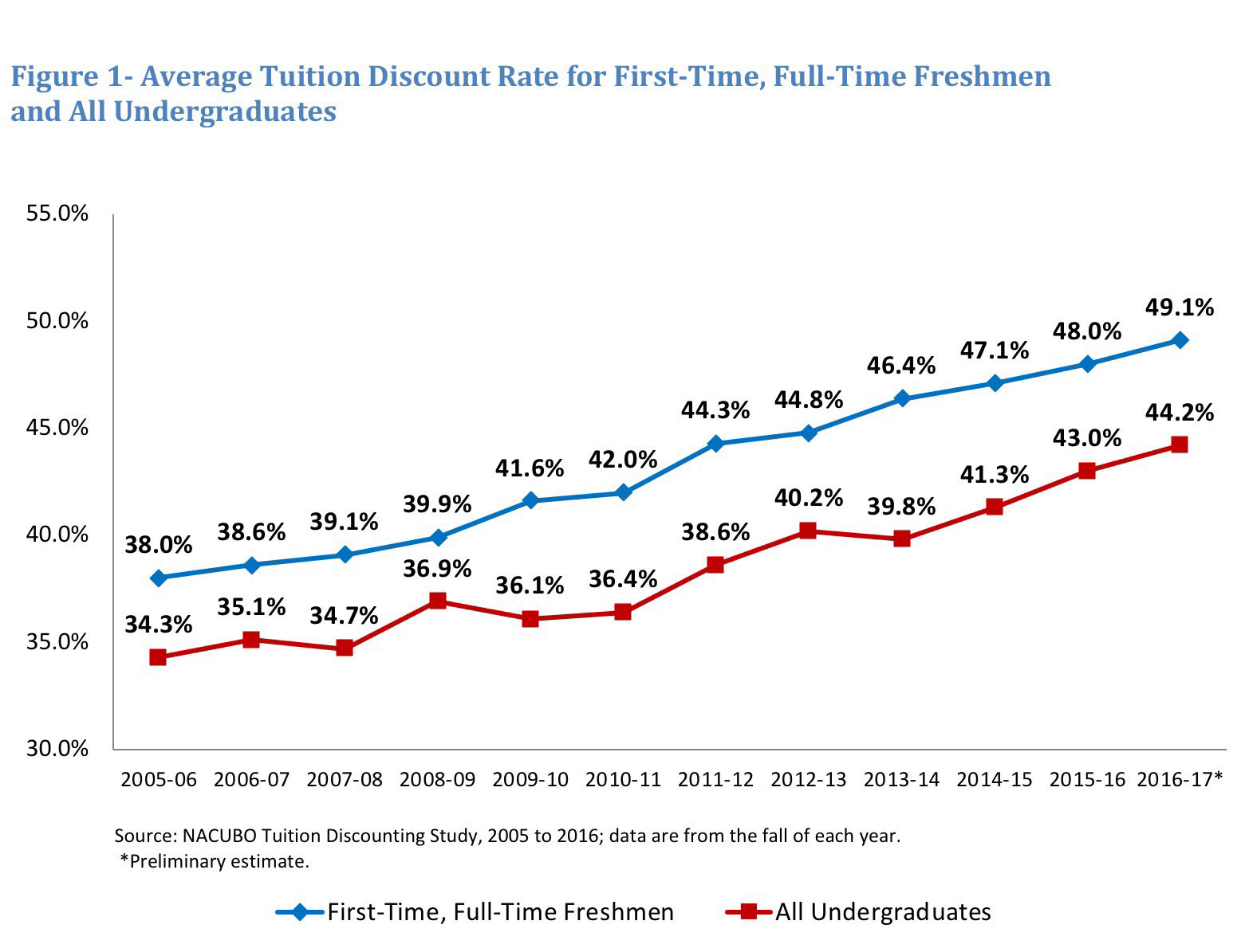This Means That For Every Dollar In Gross Tuition Revenue From Those Freshmen Institutions Used Nearly Half Grant Based Financial Aid