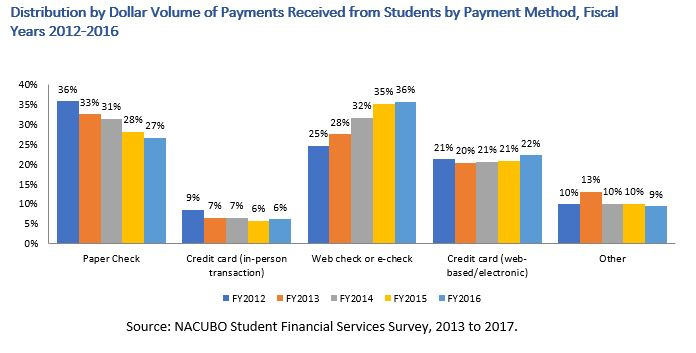NACUBO Student Financial Services Survey 2013-2017