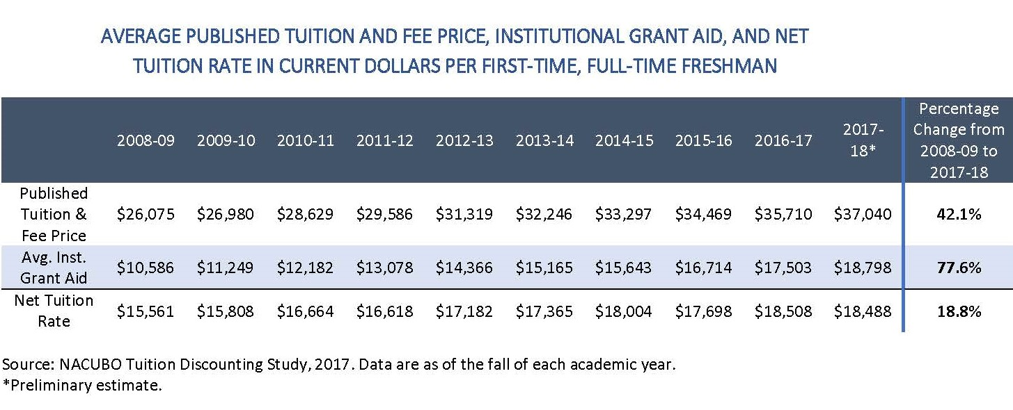 Nacubo Releases The 2017 Nacubo Tuition Discounting Study