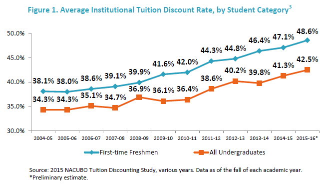 Tuition Discounts At Private Colleges Continue To Climb
