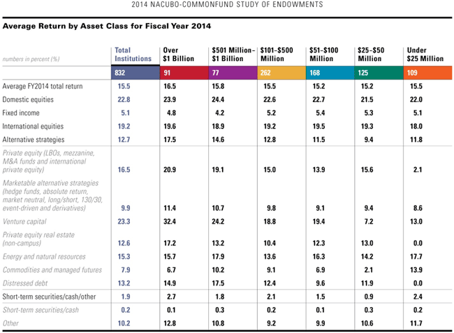 Table 1: Average Return by Asset Class for Fiscal Year 2014