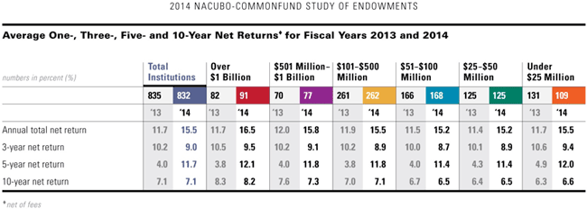 Table 2: Average One-, Three-, Five- and 10-Year Net Returns for Fiscal Years 2013 and 2014